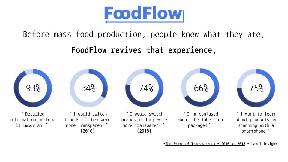 Food Traceability Transparency