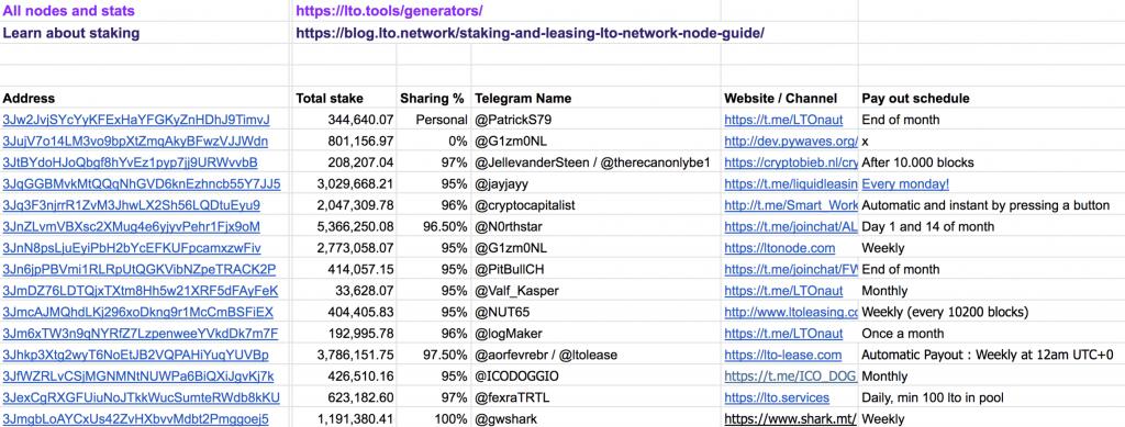 Check the list ingoogle sheets