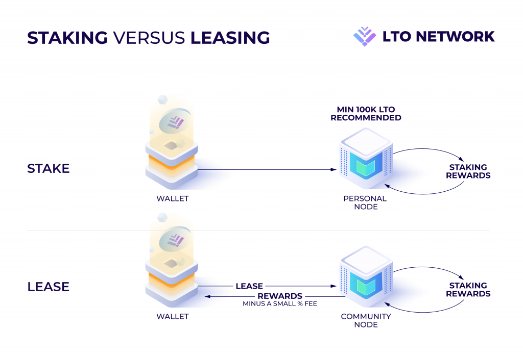 """With leasing, you don't actually send your LTO to someone else. You just delegate the rights with """"lease"""" function in your mainnet wallet. Hence, your LTO are always SAFU!"""