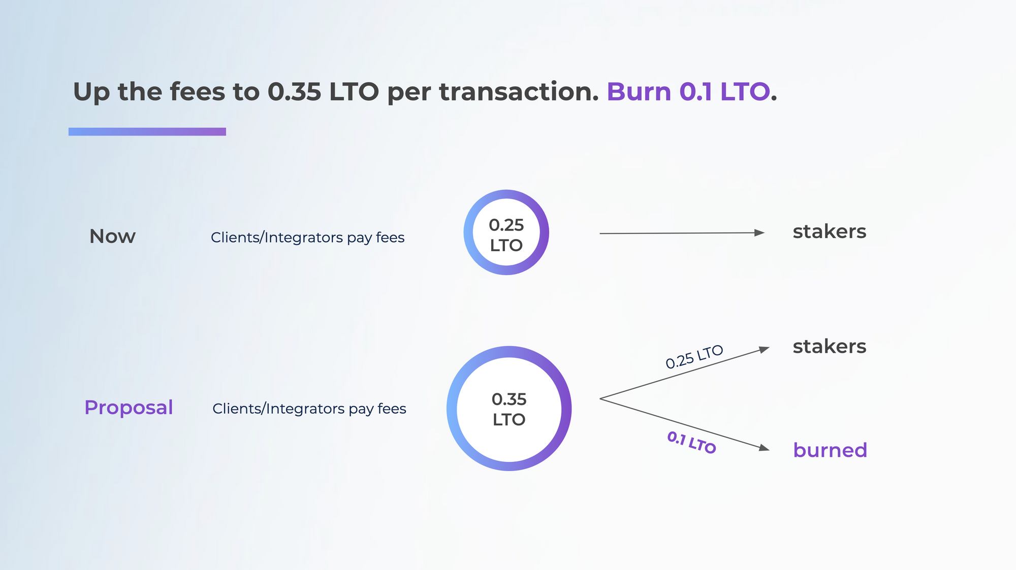 28.5% of the fees burned. In case the price per LTO goes up too high, the network will be able to vote for the fee reduction, with the burning either adjusted or staying the same. This is a dynamic feature.